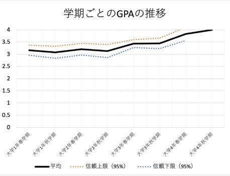 遂に発覚!早稲田のGPAの平均(通算・学期ごと)